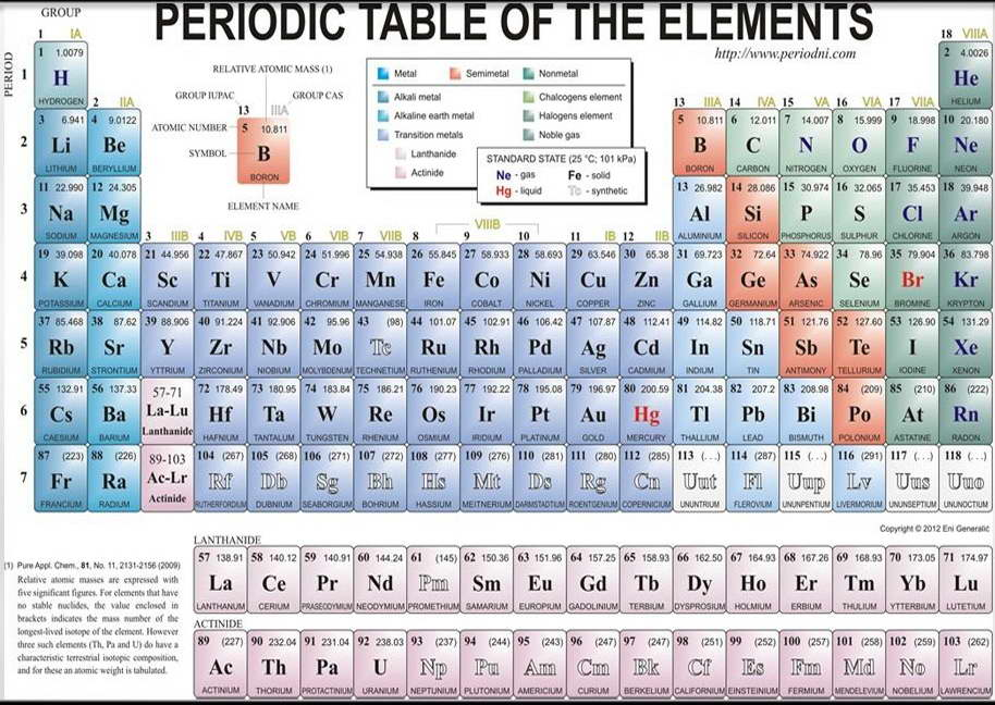16089 periodic table of the elements wall print poster au ebay 16089 periodic table of the elements wall print urtaz Images