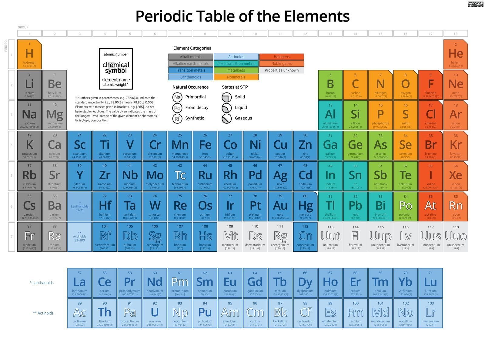 62729 periodic table of the elements ptte03 giant wall print poster 62729 periodic table of the elements ptte03 giant urtaz Gallery