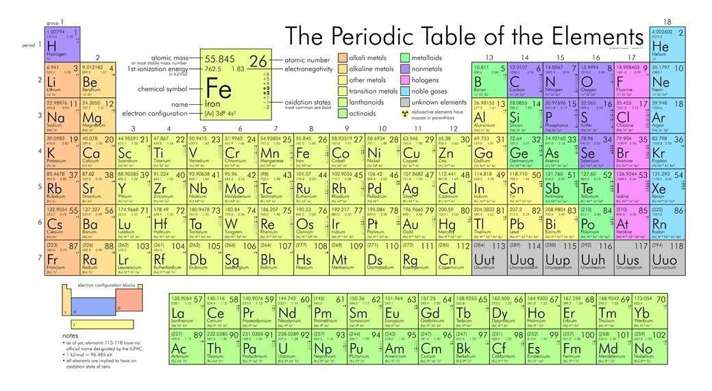 140635-periodic-tabl-of-th-elements-Vintag-Wall-Print-Poster-UK