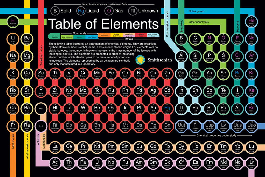 100994 periodic table of elements smithsonian chart decor wall print 100994 periodic table of elements smithsonian chart decor urtaz Images