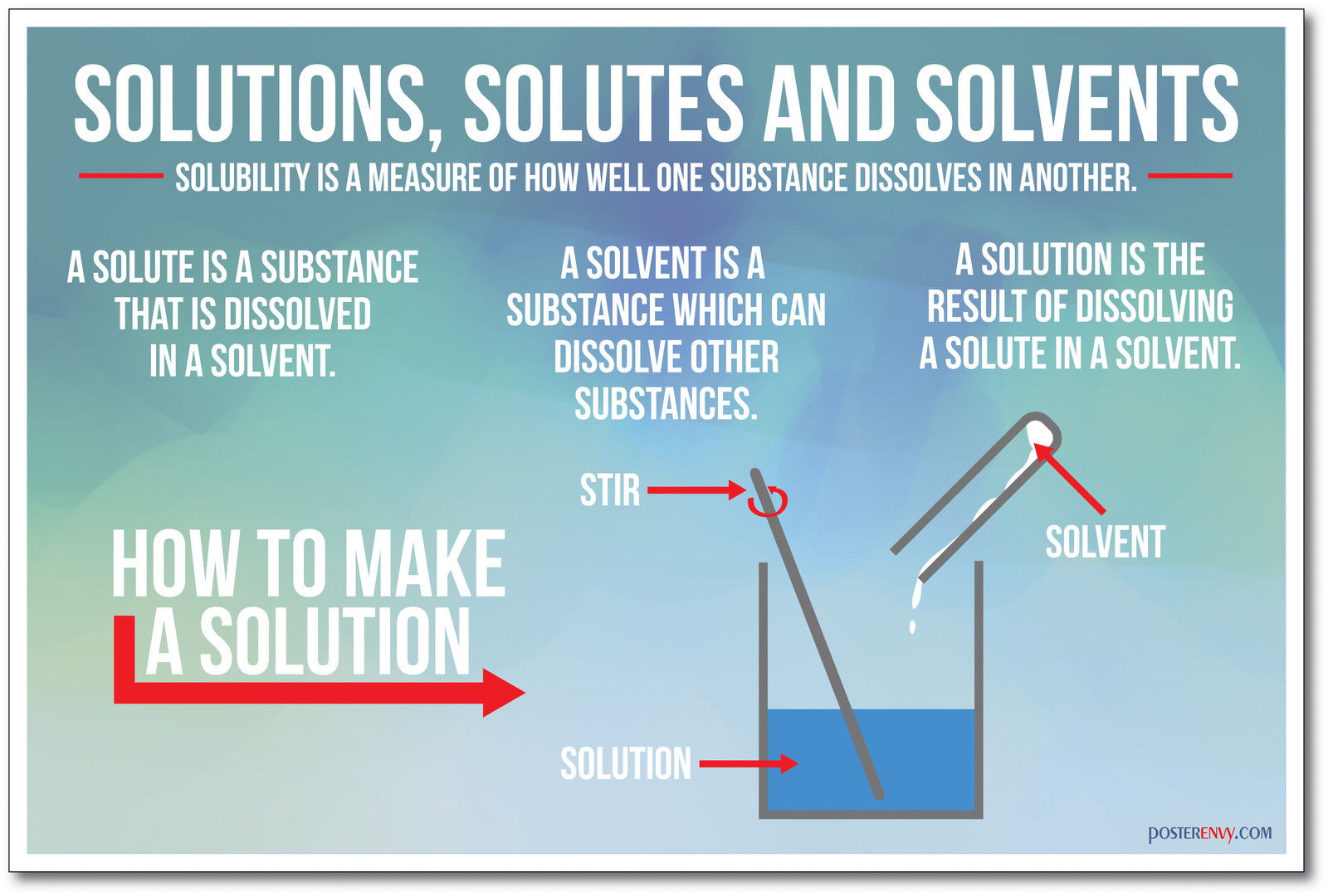 173742 Solutions Solutes and Solvents Science Chemistry WALL PRINT POSTER CA