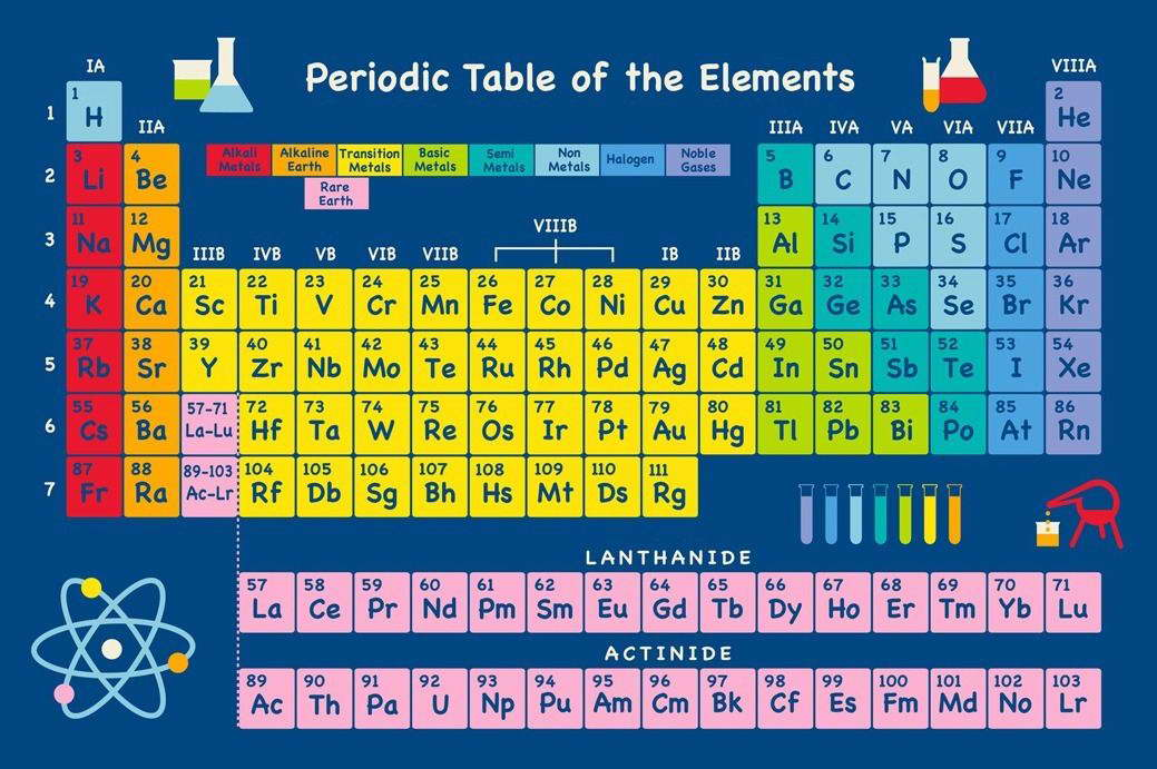 Periodic Table Of The Elements Wall Print Poster Decor Ebay