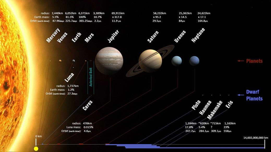 15462 The Solar System Space Universe Wall Print POSTER AU