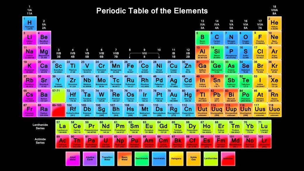 15598 periodic table of the elements Wall Print POSTER AU