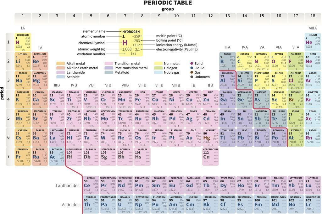 102880 Periodic Table Of The Elements Educational Ch Decor Wall