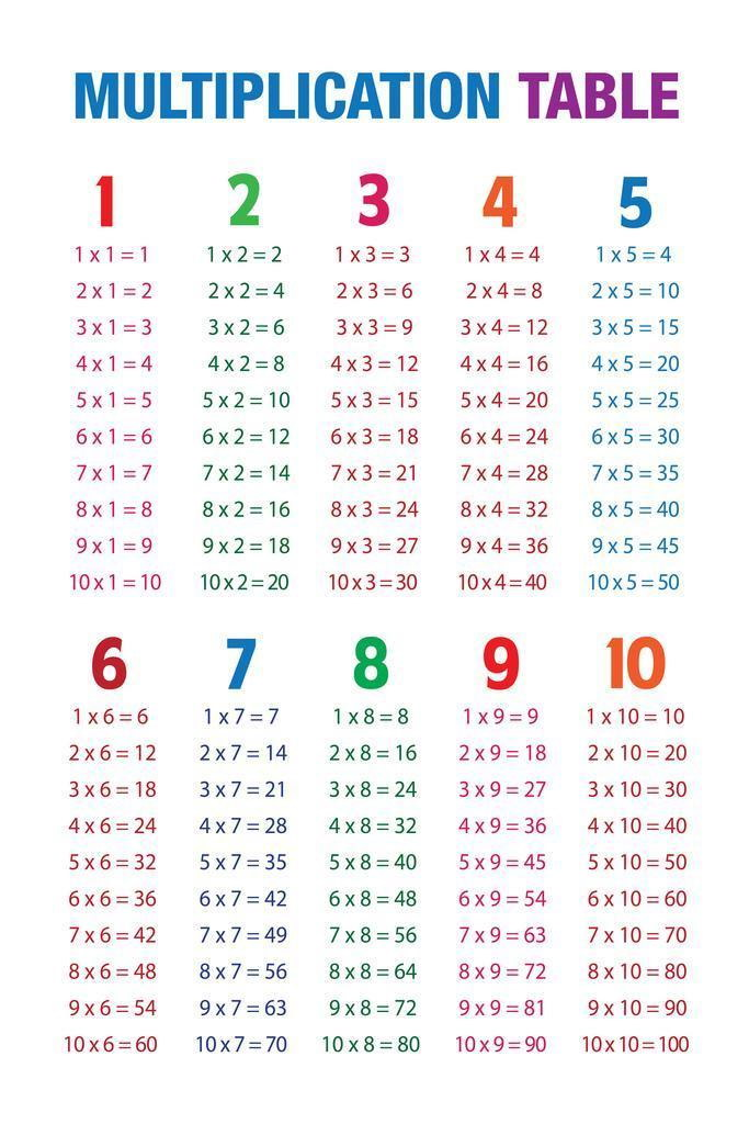 107978 Multiplication Table White Educational Chart Decor WALL PRINT POSTER AU