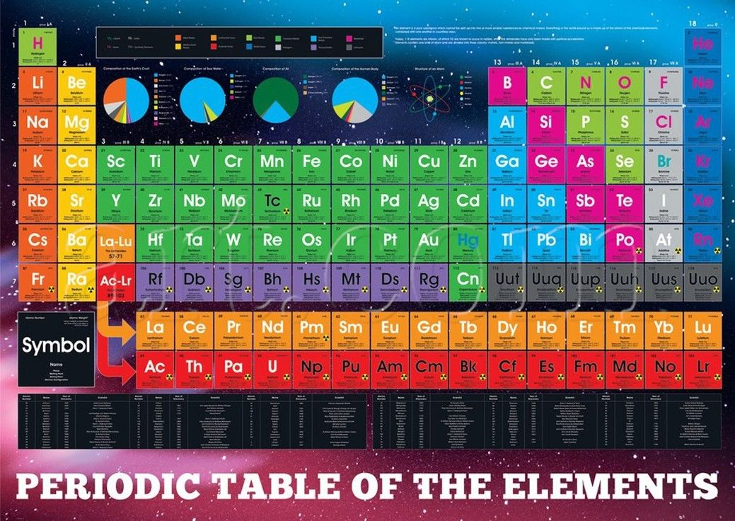 155918 periodic table of the elements Wall Poster Print AU
