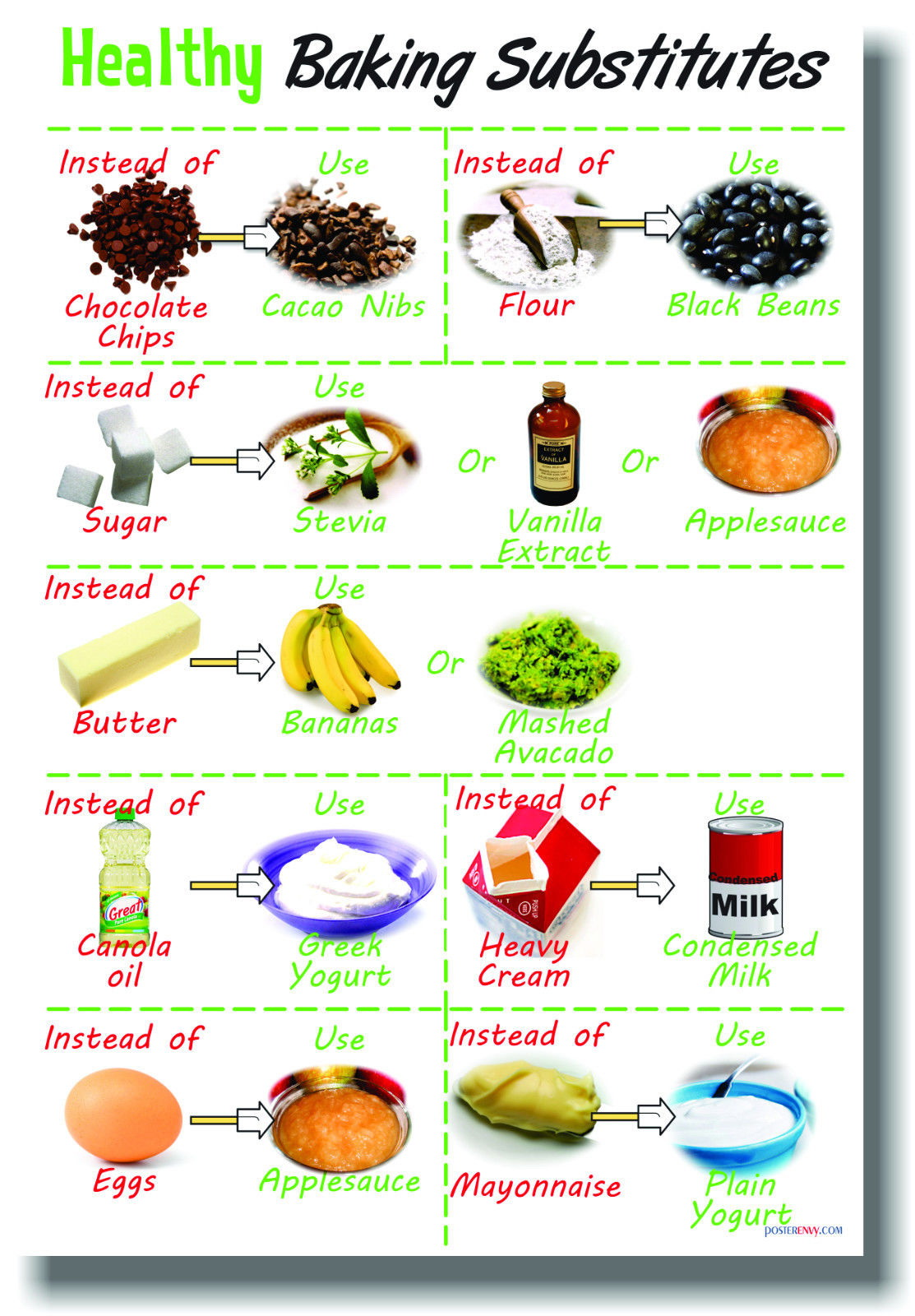 173749 Healthy Baking Substitutes Health Diet Nutrition WALL PRINT POSTER US